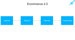 a video funnel to sell ecommerce products