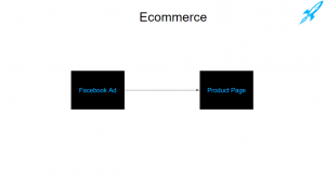 an example of the old model of facebook ads to ecommerce sites