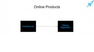 how people sell online products using facebook ads